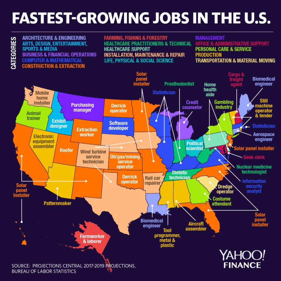 The Fastest-Growing Jobs in the US