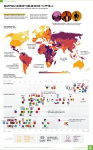 Corruption in the world