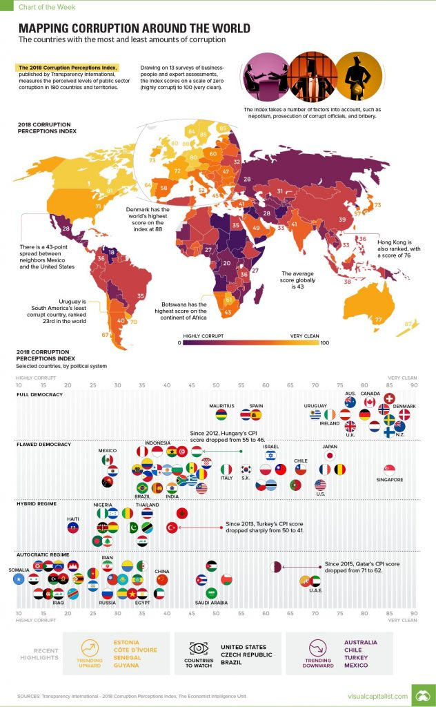 The countries with the most and least amounts of corruption