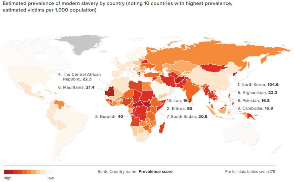 Estimated prevalence of modern slavery by country