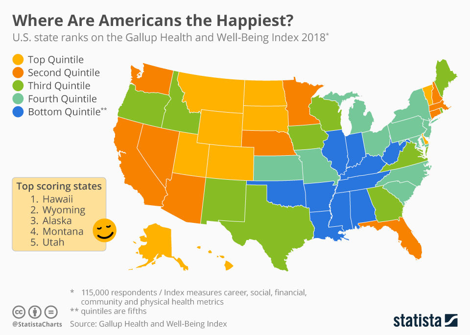 Where are Americans the Happiest?