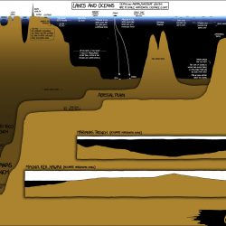Lakes and oceans depth comparison