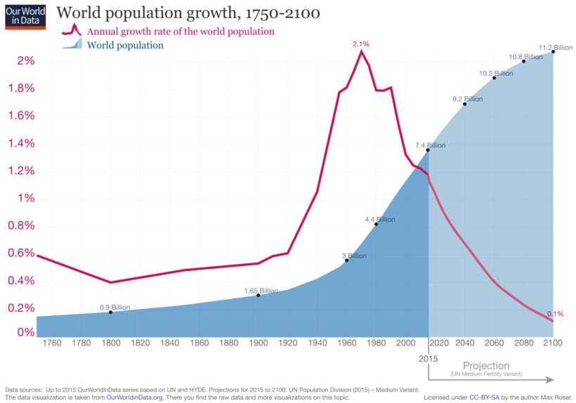World population growth (1750 - 2100)
