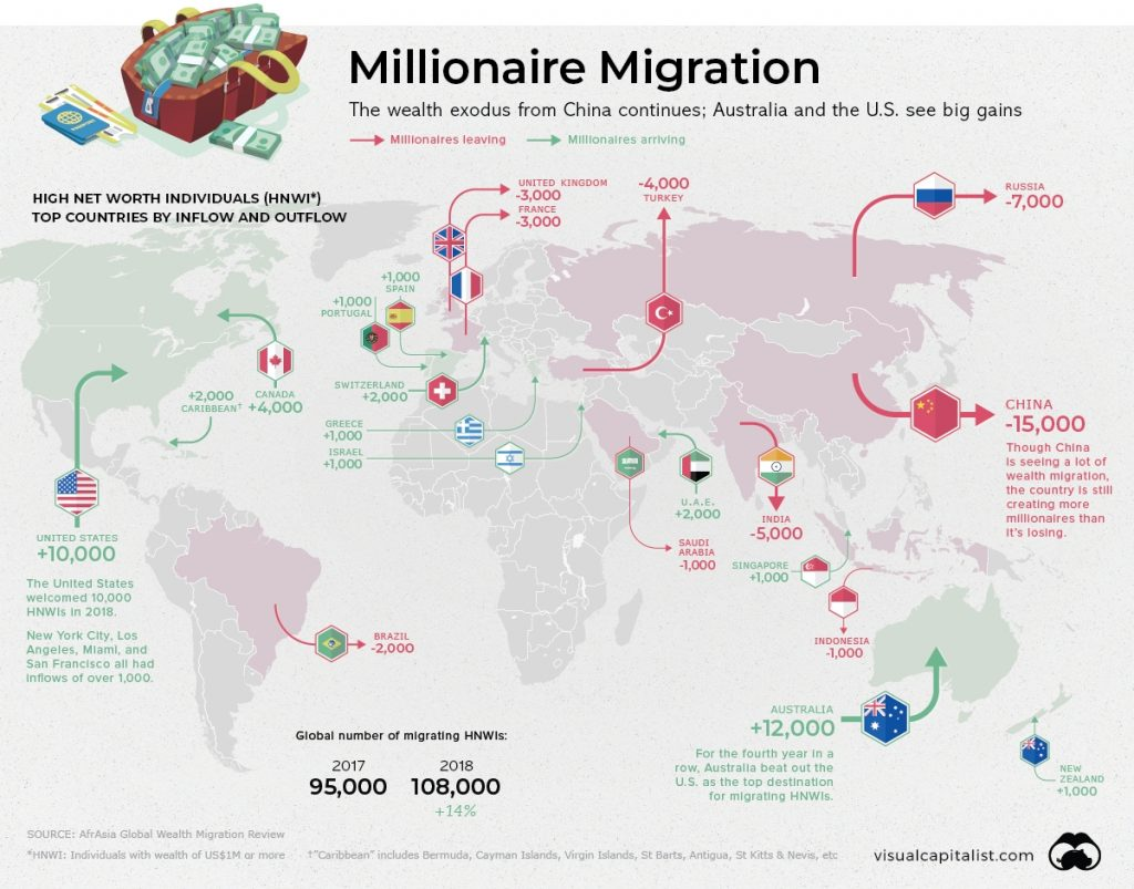 The Global Migration of Millionaires