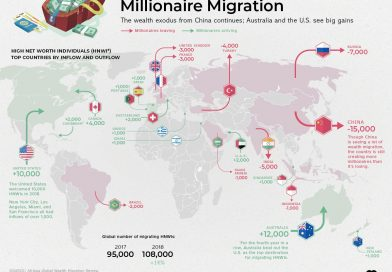 millionaire migration by country