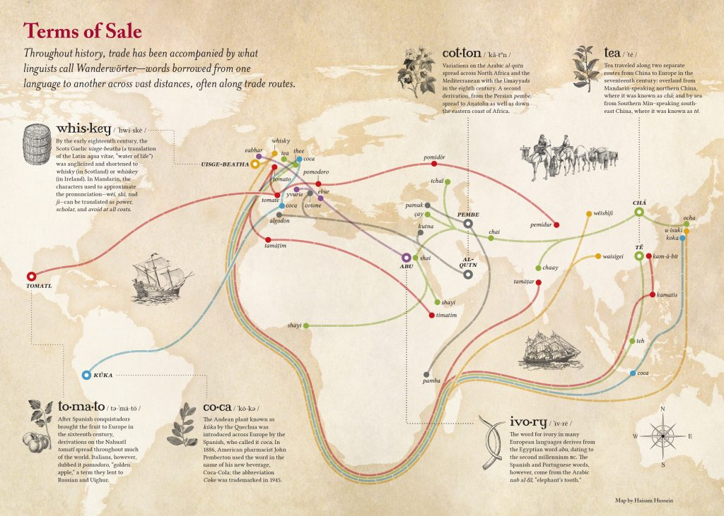 The Spread of Words Along Trade Routes