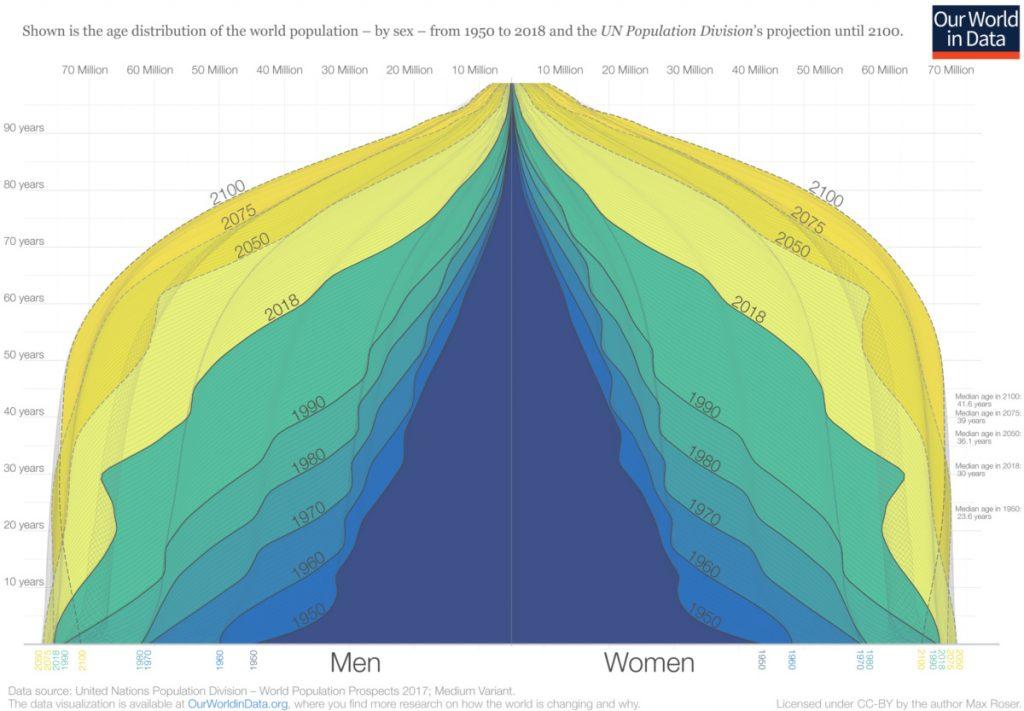 The World Population Pyramid, 1950 - 2100