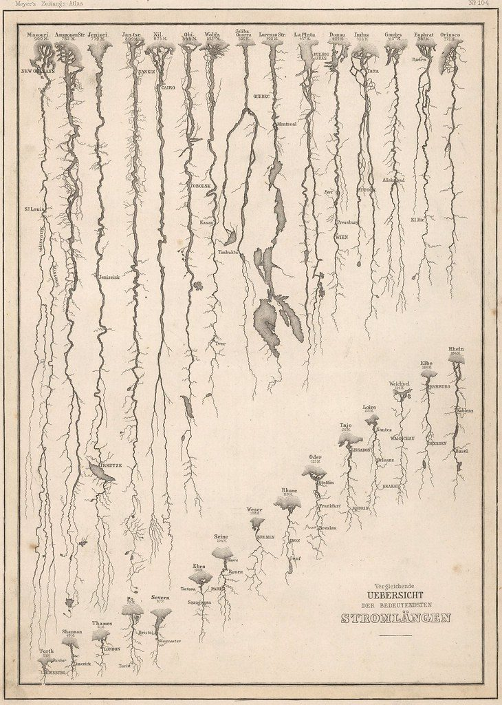 The anatomy of rivers (1852)