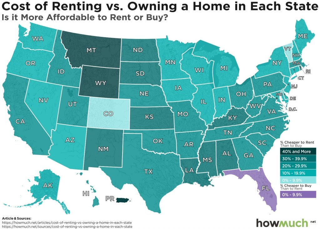 Cost of renting vs. owning a home in each U.S. state: Is it more affordable to rent or buy?