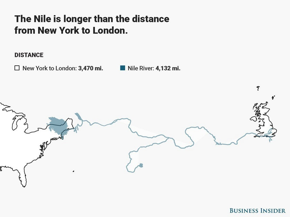 The Nile is longer than the distance from New York to London