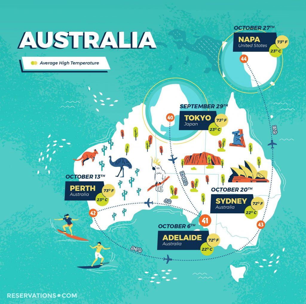 Around the world in perfect weather: Australia