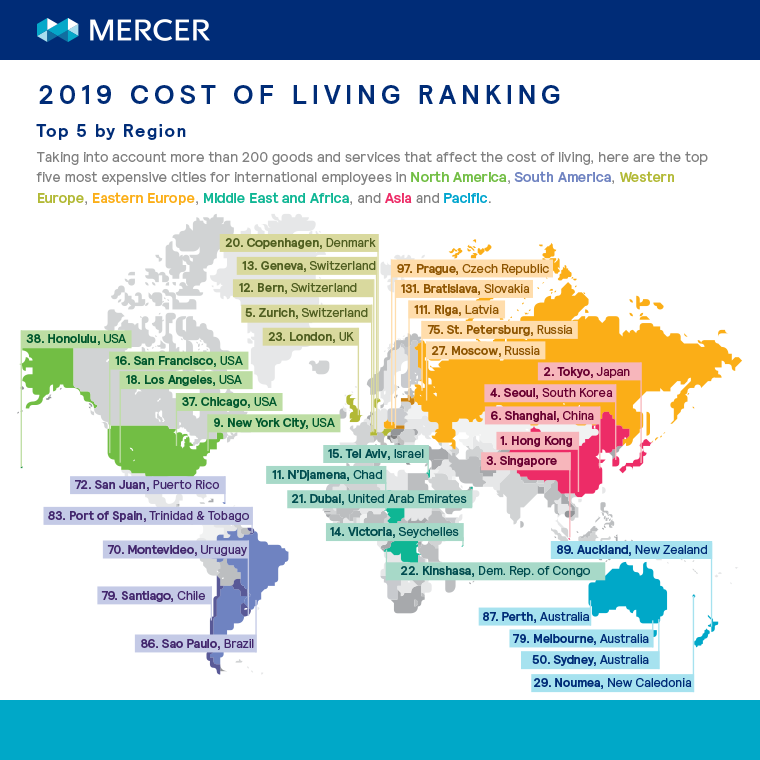 Cost of living ranking in different continents