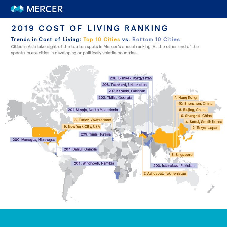 Trends in cost of living: top 10 cities vs bottom 10 cities