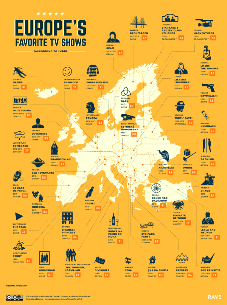 The world's favorite TV shows: Europe