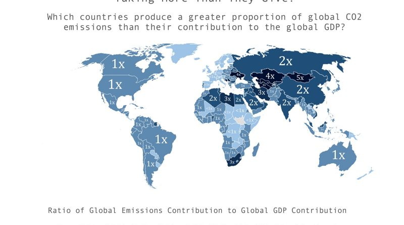 Which countries contribute a greater proportion of global CO2 emissions than they contribute to global GDP?