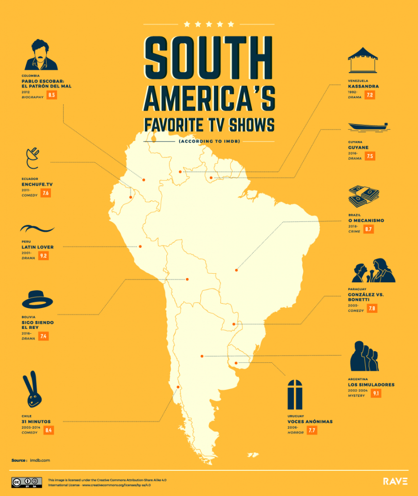 The world's favorite TV shows: South America