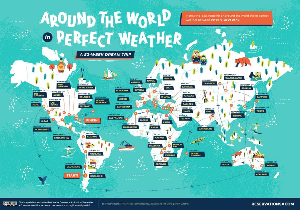 Around the world in perfect weather
