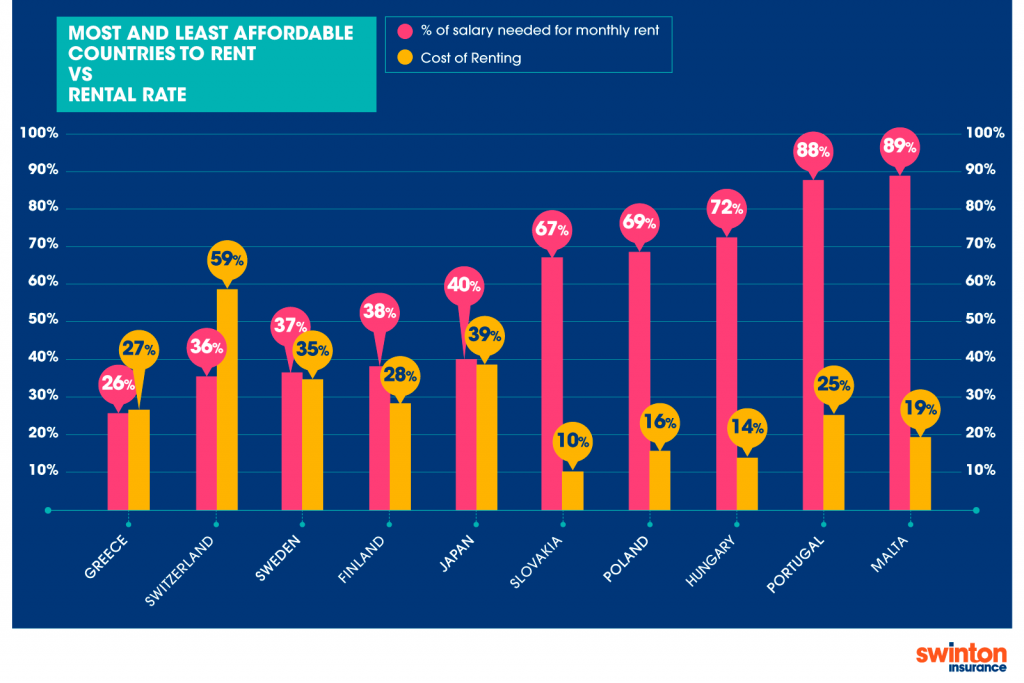 Most and least affordable countries to rent vs rental rate